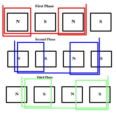Схема трех фаз