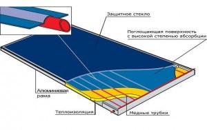 С точки зрения конструкции солнечный плоский коллектор является панелью, имеющей прямоугольную форму.